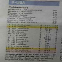 4-spieltag-2012_0
